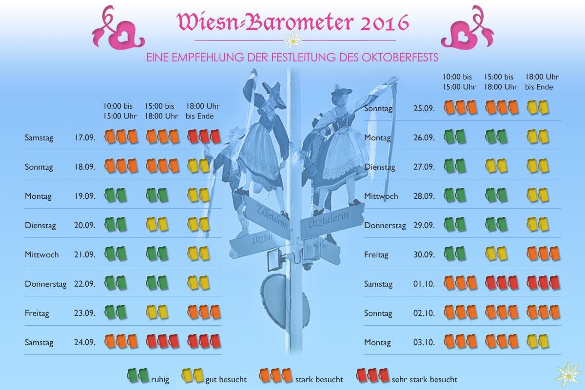 Wiesn-Barometer 2016